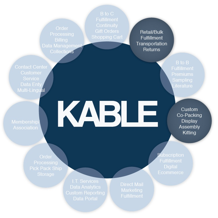 Kable Services Graphic-CreativeCoPacking-03