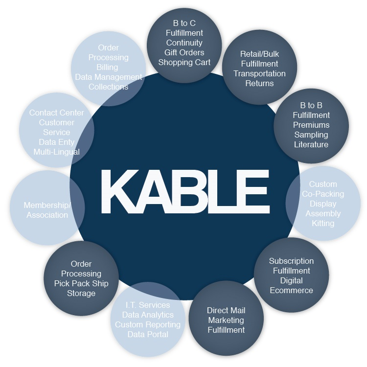 Kable Services Graphic-MultiChannelFulfillment-02
